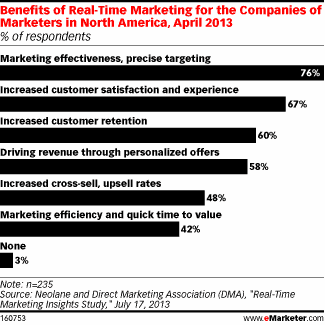 real time marketing stats