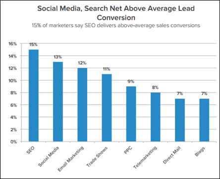 social media and search above average lead conversion